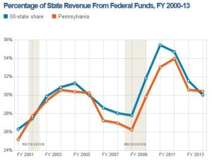 Pew - PA vs All States Federal Funding